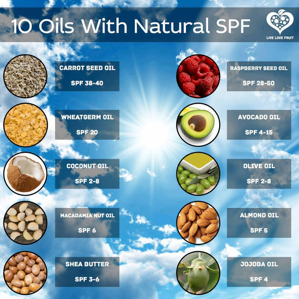 natural oils with spf sunscreens