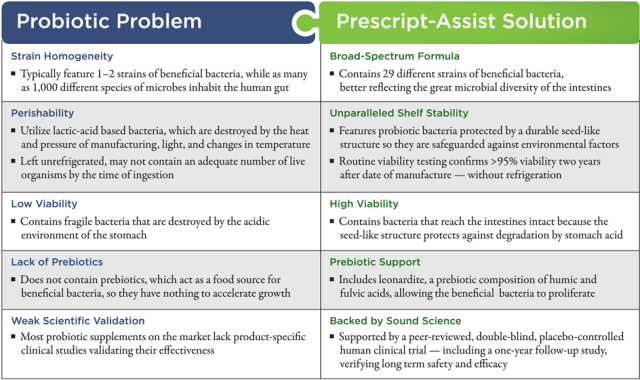 probiotics-pros-cons soil based organisms