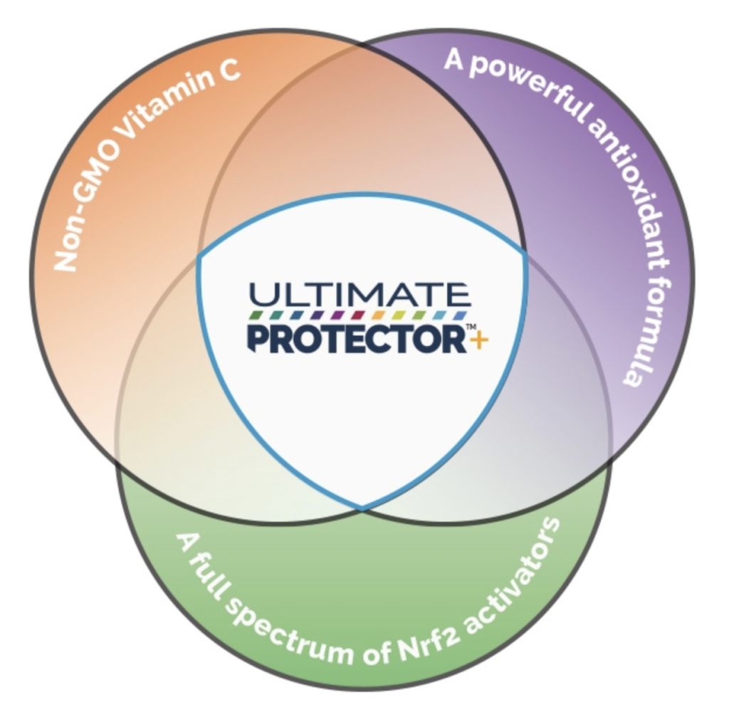 ultimate protector+ nrf2 activator formula uses three modes of action